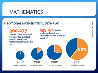 participacion_en_las_olimpiadas_nacionales_de_matematica_en_paraguay_-_omapa